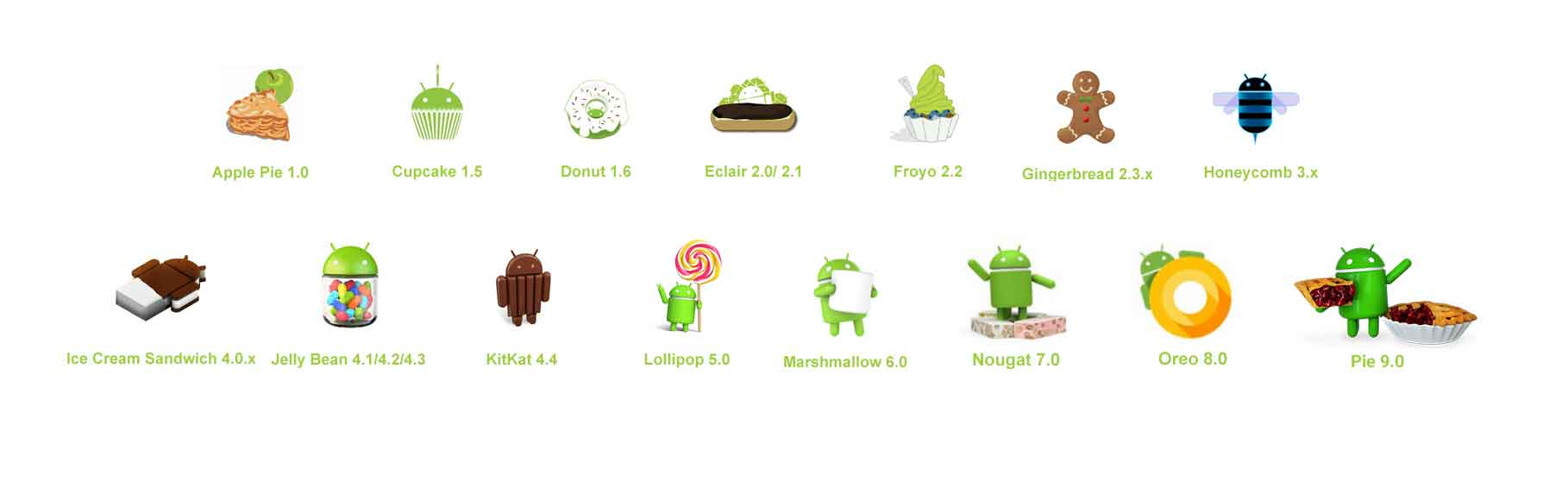 Evolution of Android OS (A Complete History from 1 0 to Pie)