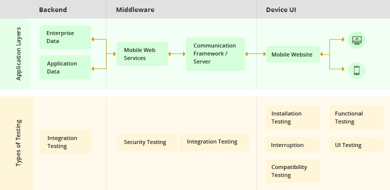 Mobile App Testing Tools & Techniques: An Ultimate Guide