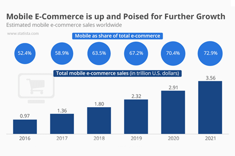 total mobile ecommerce sales