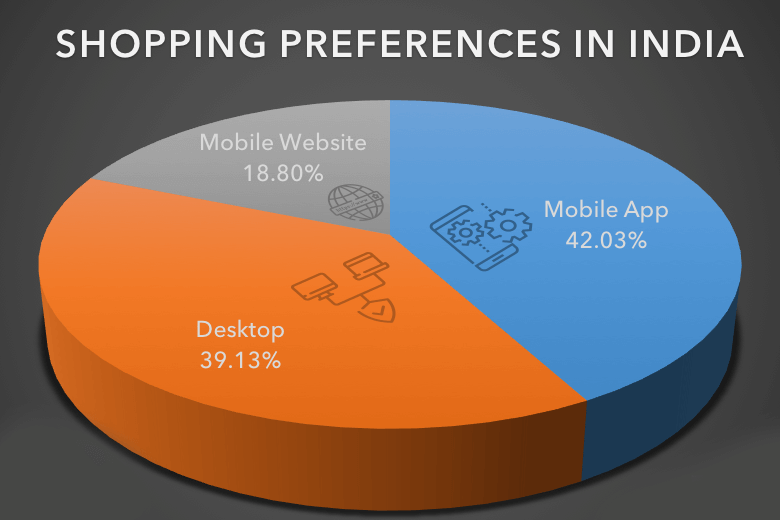 shopping preferences in india